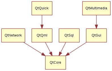 Meet Qt 5 — Qt5 Cadaques Book v2015-03
